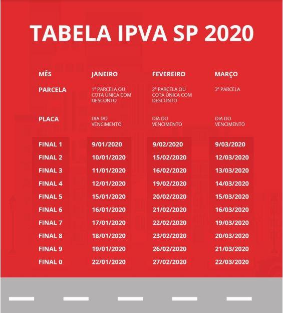tabela ipva sp 2020